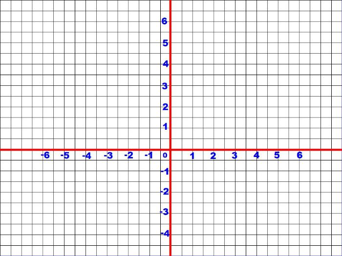 Four quadrant graph