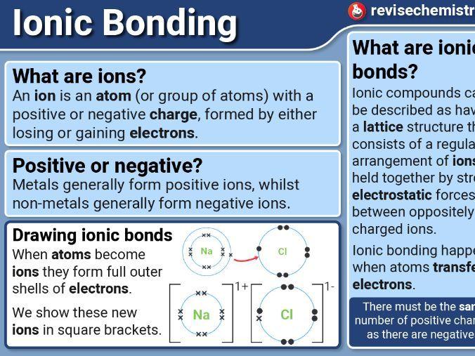 KS4 Bonding Posters (Display)