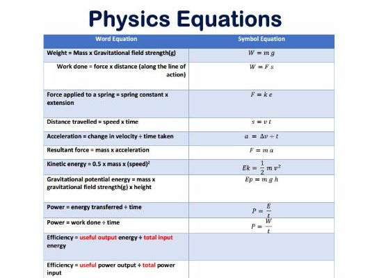 GCSE AQA Physics - P5.2 - Cables and Plugs by Nteach - Teaching ...