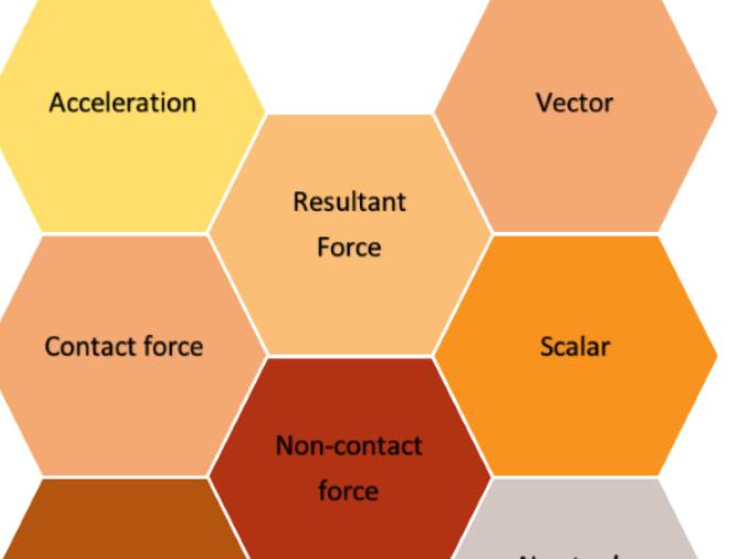 Solo Taxonomy Hexagons Key Words Forces Basic New AQA GCSE Physics