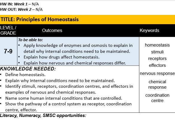 B10.1 Principles of Homeostasis