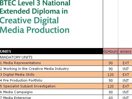 BTEC Extended Diploma Creative Digital Media Production prediction and analysis tracker