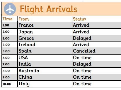 EYFS Airport Role Play - Arrivals and Departures boards for display