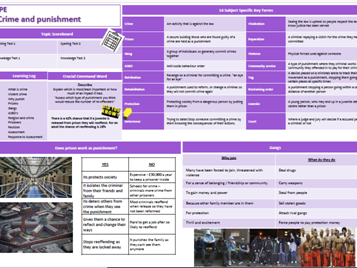 Citizenship/CPE/RE Knowledge Organisers
