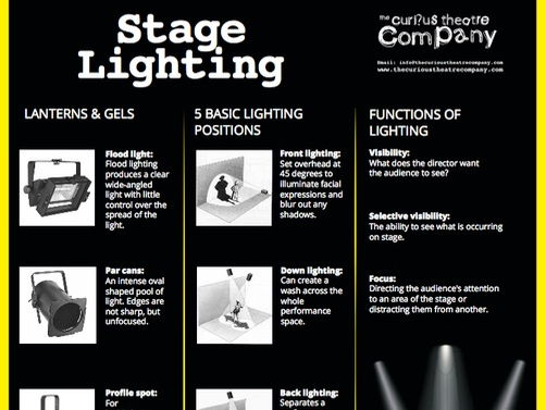 Stage Lighting poster A0 pdf
