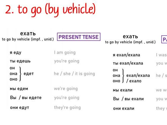 GCSE, AS and A level [NEW] Russian - Conjugation for prefixed verbs (Grammar)