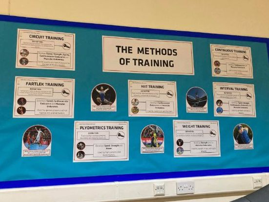 PE Methods of Training Display Board Posters - GCSE Physical Education A3 - Dual Coding