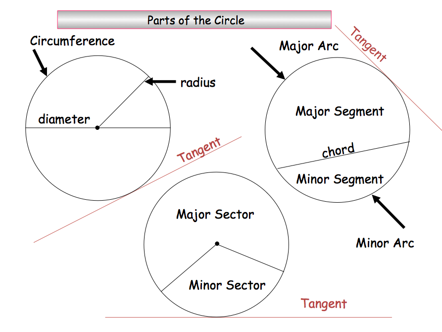 MASSIVE GCSE Circle Theorems ppt Over 100 Slides, 200 Questions with  answers & PDF Workbook