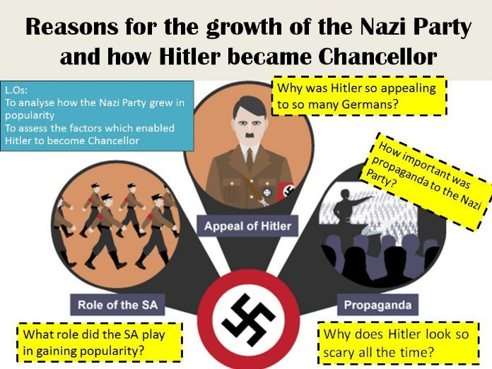 KS3 - Reasons behind Nazi Party support & How Hitler became Chancellor - PPT (activities included)