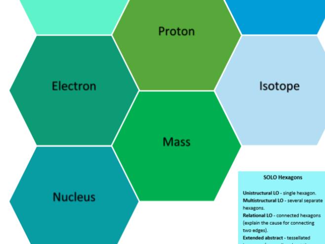 Solo Taxonomy Hexagons Key Words Atom Basic New AQA GCSE Physics