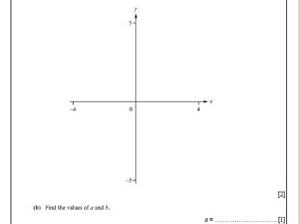 Topic 3: Functions. Non-calculator revision guide. IGCSE International Mathematics