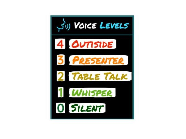 Voice / Noise levels classroom poster / Display