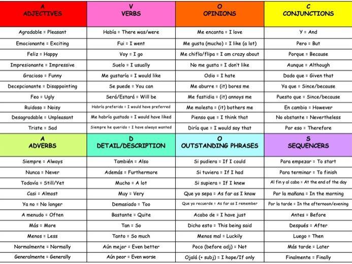 Spanish GCSE 'AVOCADOS' vocabulary support sheet and checklist