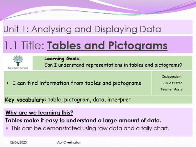 Year 7 Analysing and Displaying Data