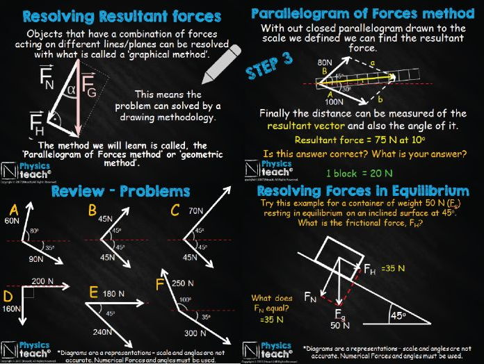 resolution of forces Following closely along with the aqa gcse physics book, this lesson powerpoint covers chapter 89: resolution of forces the lesson objectives are:.