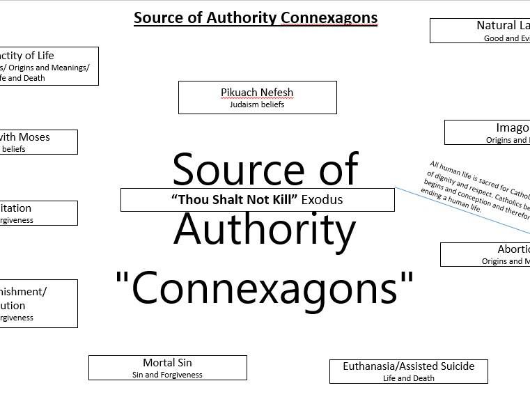 Sources of Authority : Connexagons