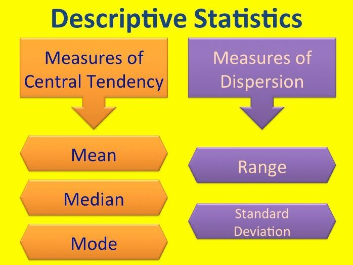 Teaching & Assessment for Descriptive Statistics (A Level Psych). Mean, Median, Mode, Range, SD
