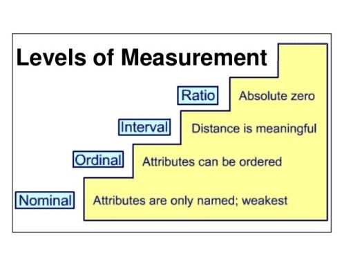 Levels of Measurement and Parametric Tests