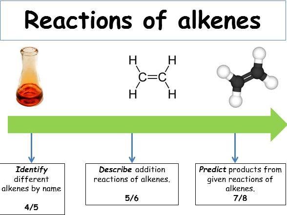 KS4 Organic reactions - reactions of alkenes (teacher powerpoint & student worksheets).