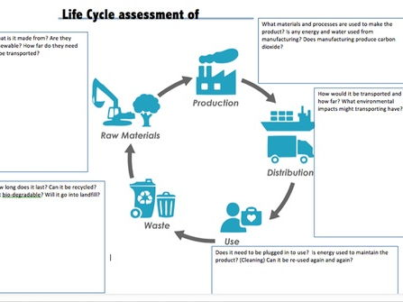 Life Cycle Assessment sheets