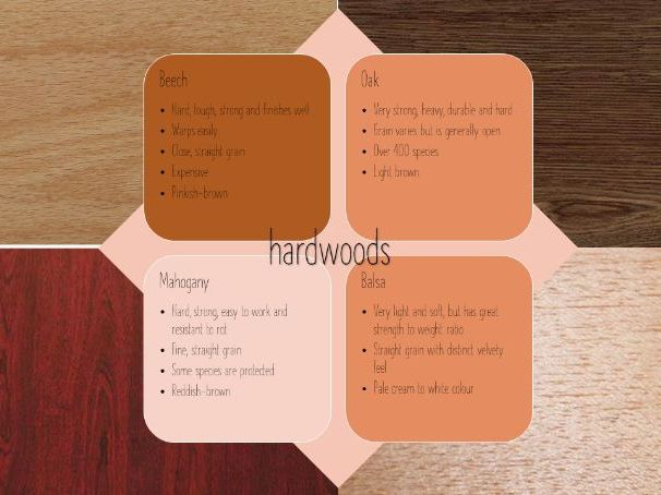 Product Design GCSE - 10 Natural Timbers