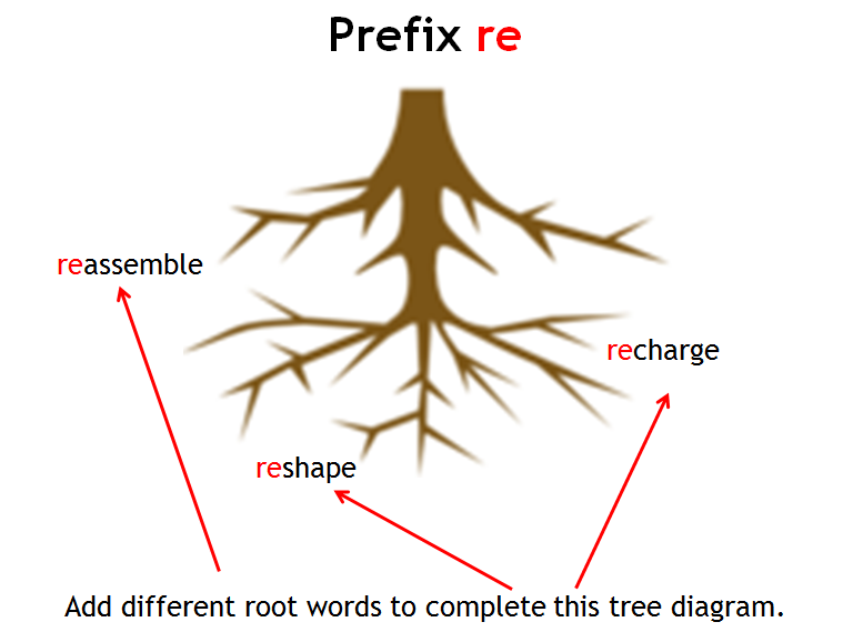 Prefix re PowerPoint Lesson