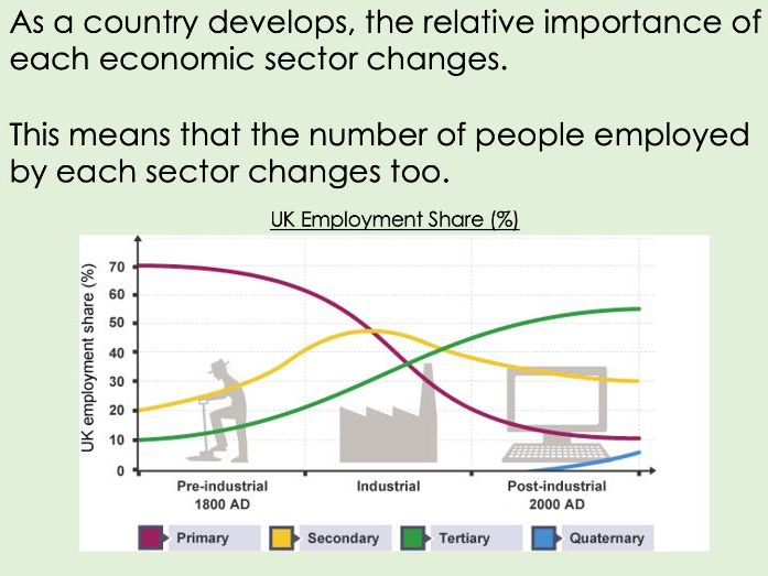 IGCSE Edexcel 9-1 Geography Economic Activity and Energy L3