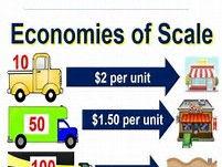Economies of Scale class activity