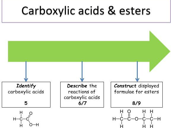 KS4 Organic reactions - carboxylic acids & esters (teacher powerpoint & student worksheets)