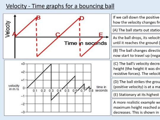 A level Physics (7.5) Motion graphs - Kinematics - (On the move)