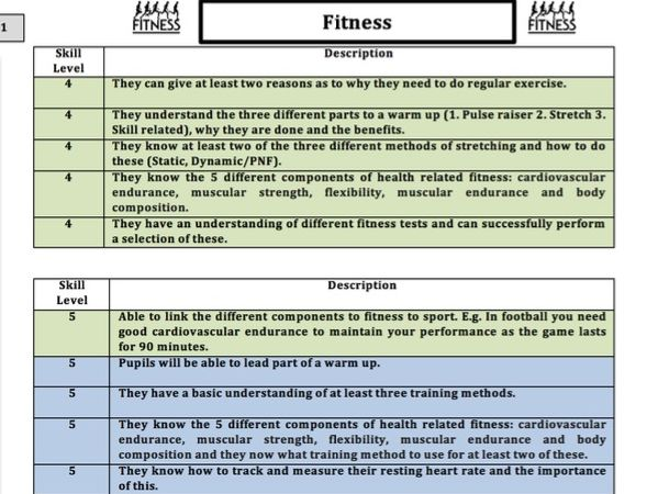 Health Related Fitness Skill Descriptor (Year 7-11)