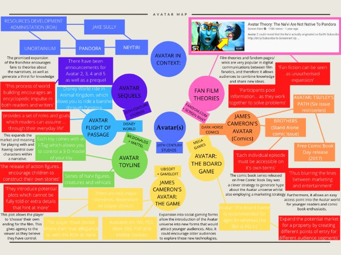 Avatar (2009) Franchise Map (Transmedia Narratives)