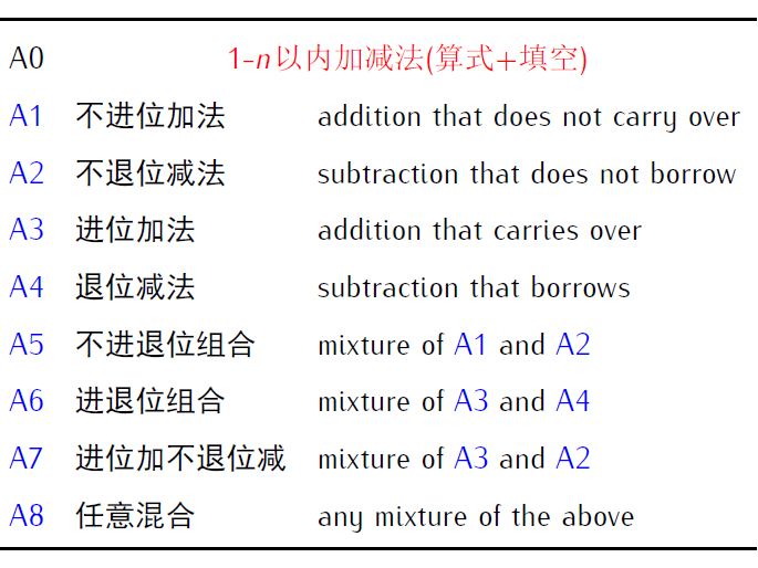 Numeracy - A - Addition 加 and Subtraction 减