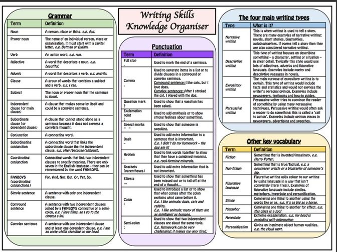 Writing Skills (SPAG) - knowledge organiser/revision mat