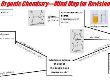 Organic Chemistry Mind Map for IGCSE/GCSE
