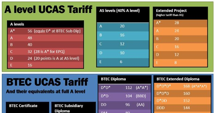UCAS Tariff powerpoint slide for use and display