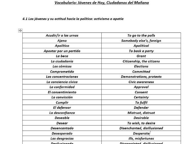 Los Jovenes de Hoy, Ciudadanos del Manana Full Topic Vocabulary - AQA A level Spanish