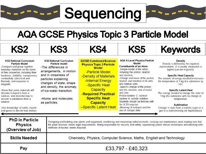 Sequencing Physics Particle Model KS2 KS3 KS4 KS5