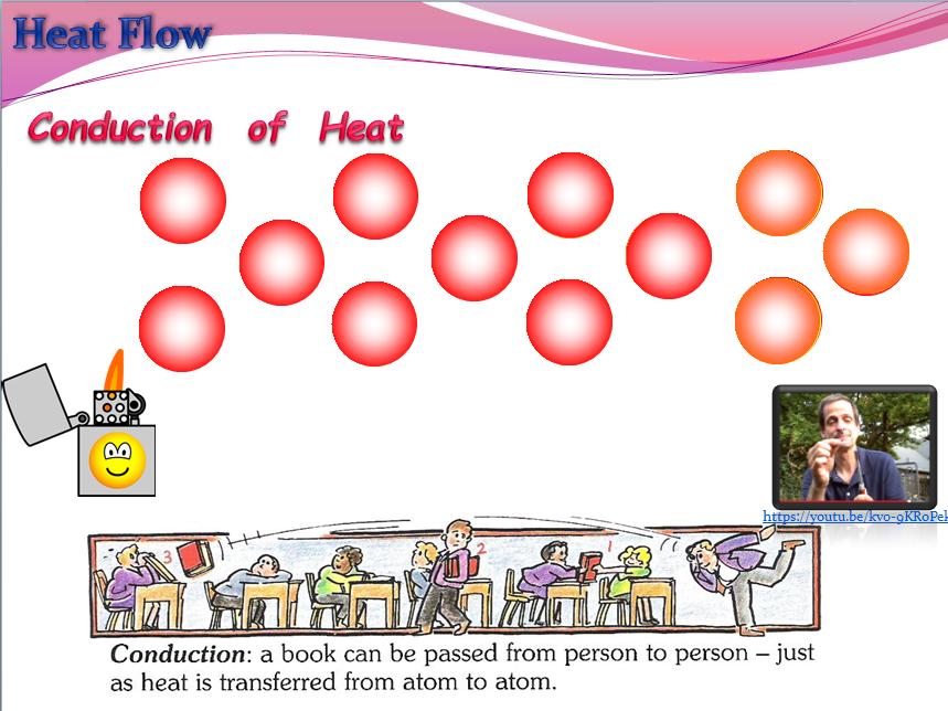 Heat Flow (Physics)