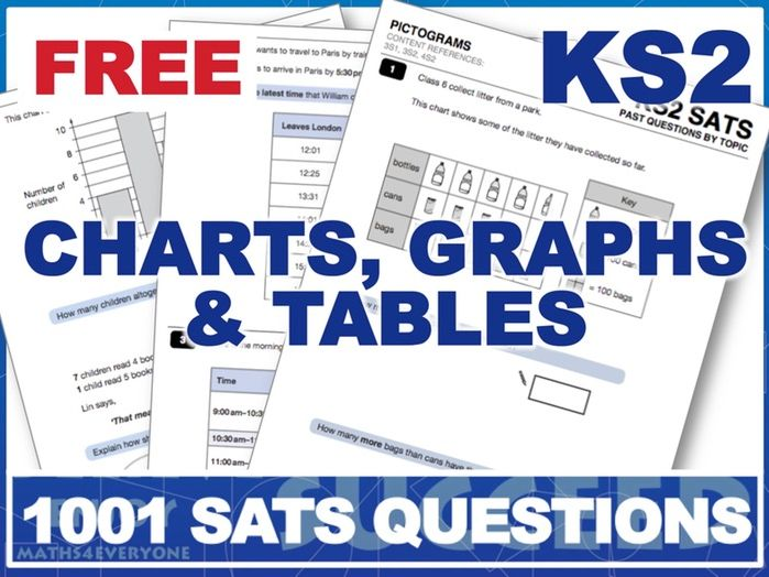 1001 SATS Questions By Topic (Part 1)