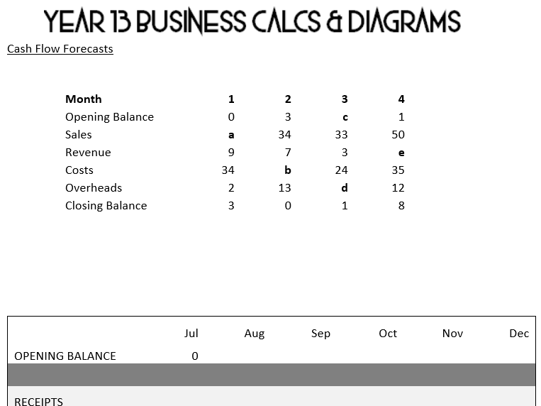 Year 13 Business Calculations & Diagrams practice