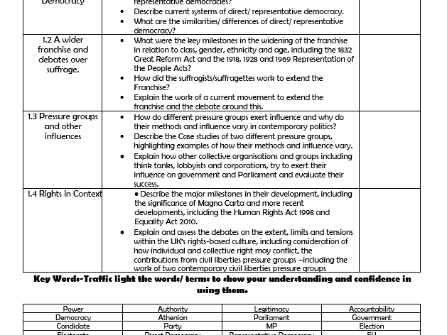 Government and Politics Topic Check Lists and Key Terms