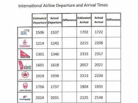Airline Data Handling