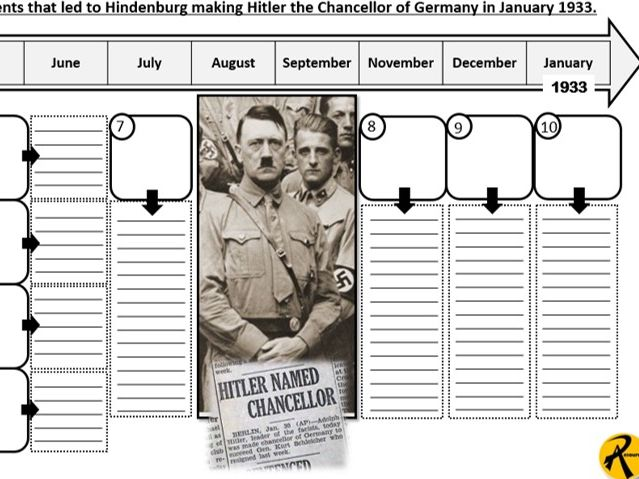 14. GCSE History Edexcel 1-9 Weimar and Nazi Germany: How did Hitler become Chancellor by 1933?