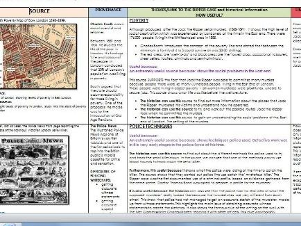 History Edexcel  9-1 Crime and punishment sources overview