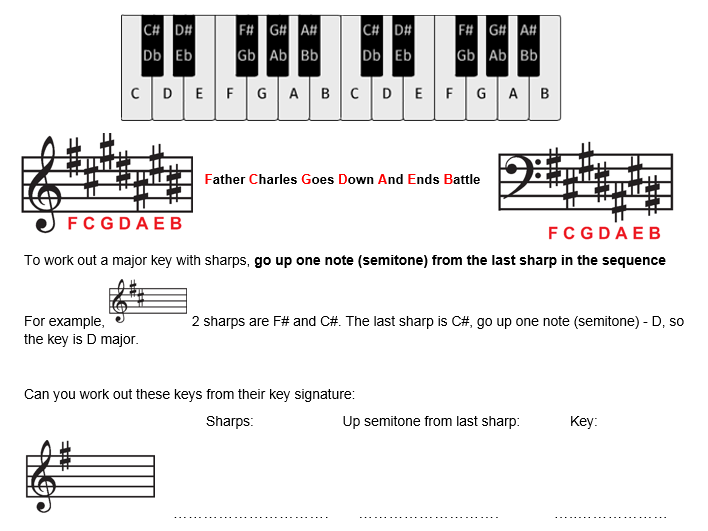 Working out a major key from the key signature with sharps - worksheet