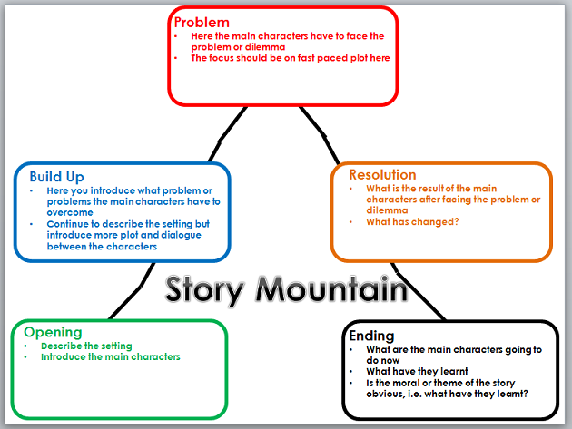 SM.crop_630x473_1%2C0.preview story mountain by mrichmond teaching resources tes