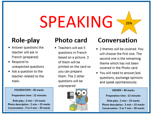 Display - GCSE French Expectations