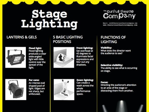 Stage Lighting Poster A4pdf