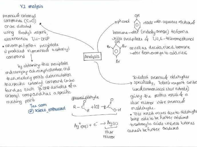 Year 2 A level Analysis of functional groups mind map Chemistry OCR A